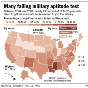 U.S. map shows percentage of failed aptitude tests in each state by applicants between the ages of 17 and 20 between 2004 and 2009, and percent of failed tests nationally by race during same period.
