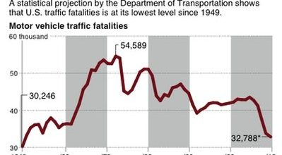 Highway deaths at lowest level in 62 years