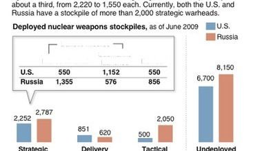 Obama unveils restrictive nuclear weapon use policy