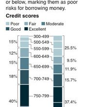 Credit scores hit new lows